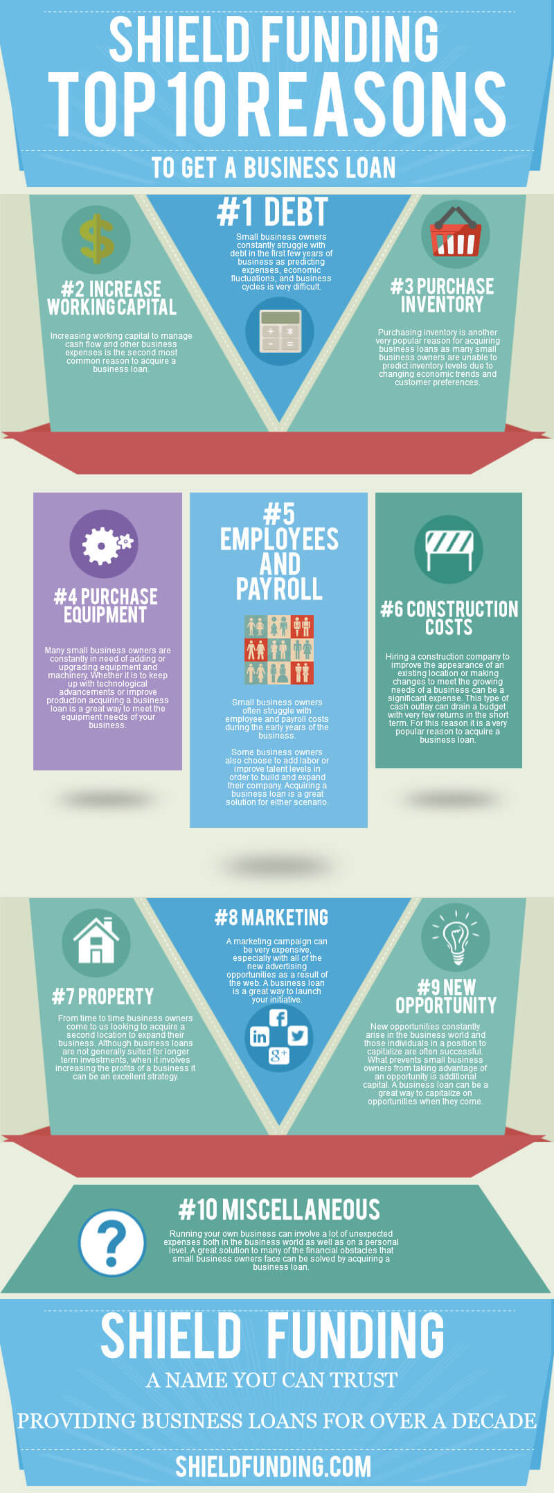 top-uses-for-business-loans